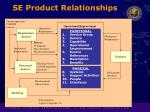 se product relationships