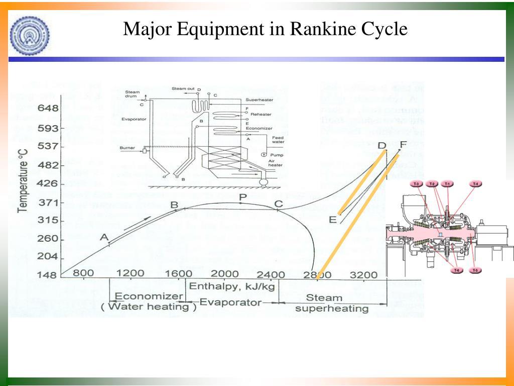 Major Equipment in Rankine Cycle