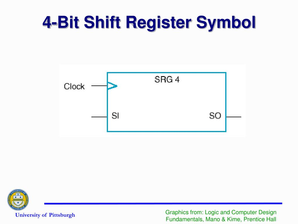 4-Bit Shift Register Symbol