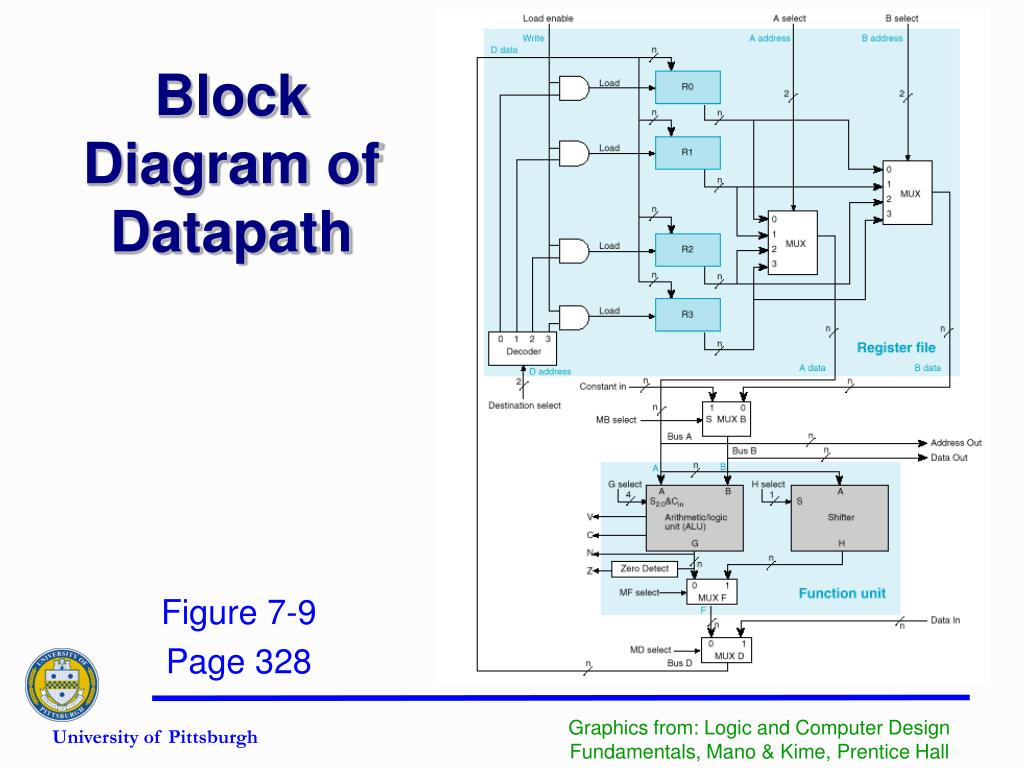 Block Diagram of Datapath
