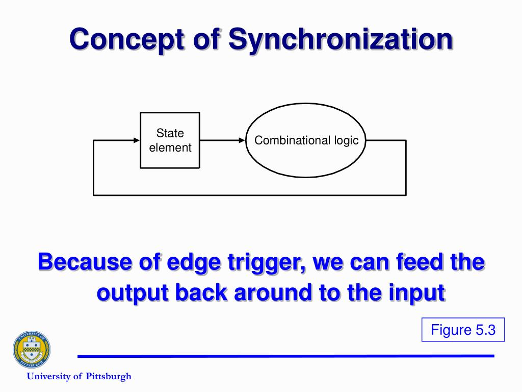 Concept of Synchronization