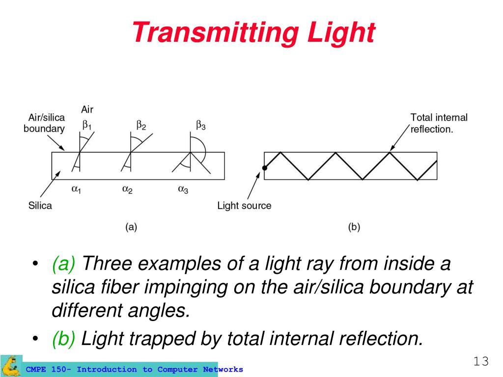 Transmitting Light