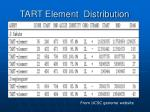 tart element distribution