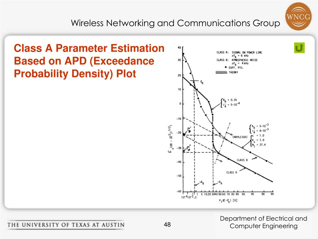 Class A Parameter Estimation Based on APD (Exceedance Probability Density) Plot