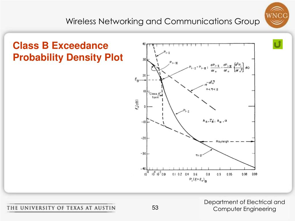 Class B Exceedance Probability Density Plot