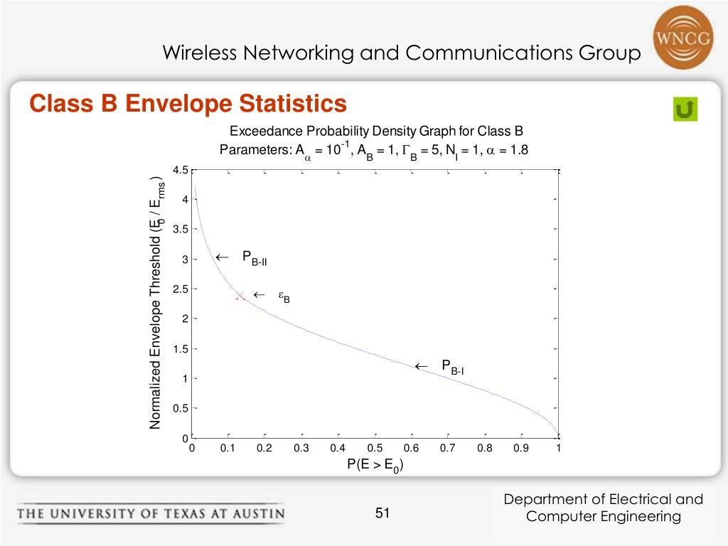 Class B Envelope Statistics