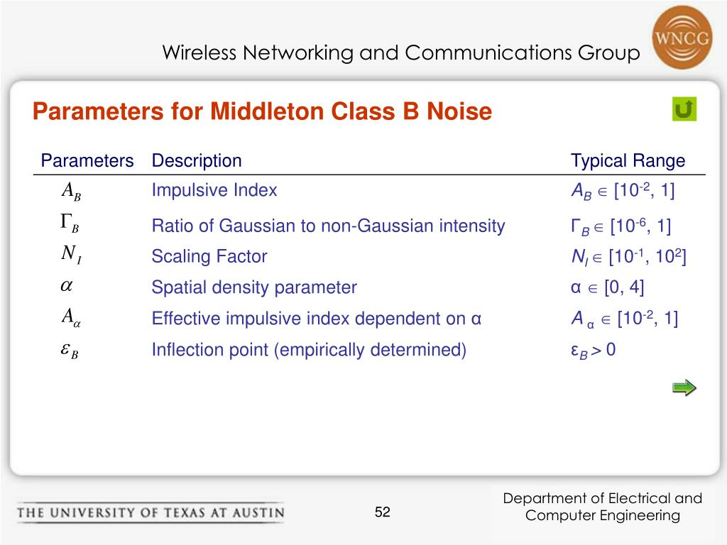 Parameters for Middleton Class B Noise