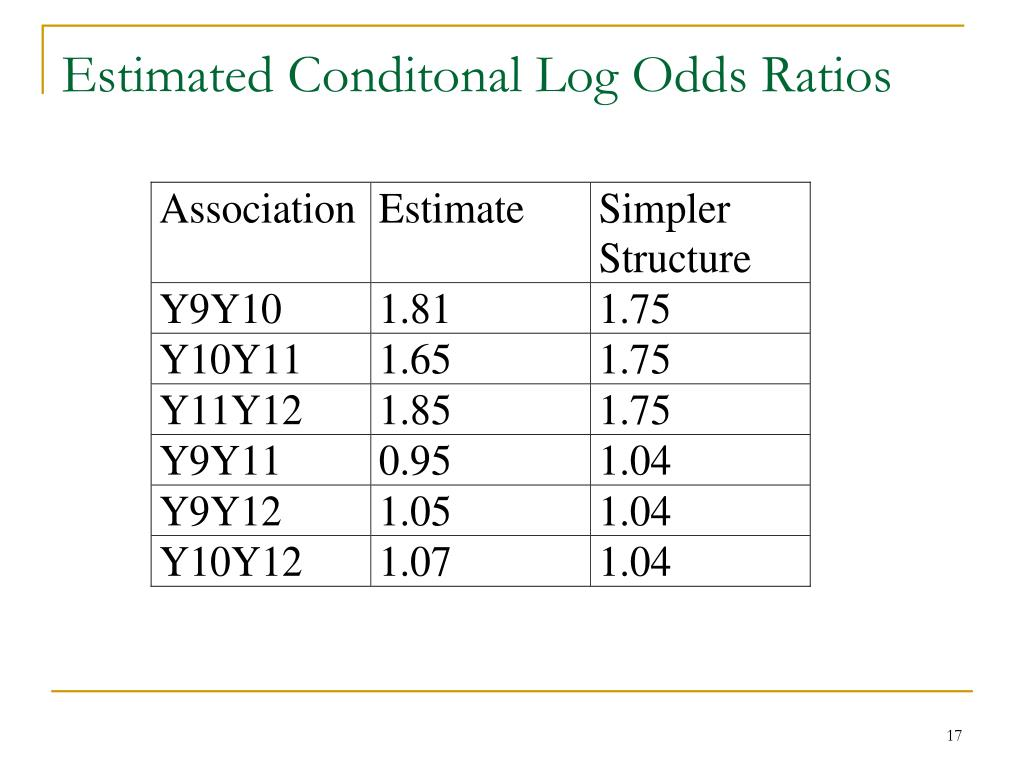 Estimated Conditonal Log Odds Ratios