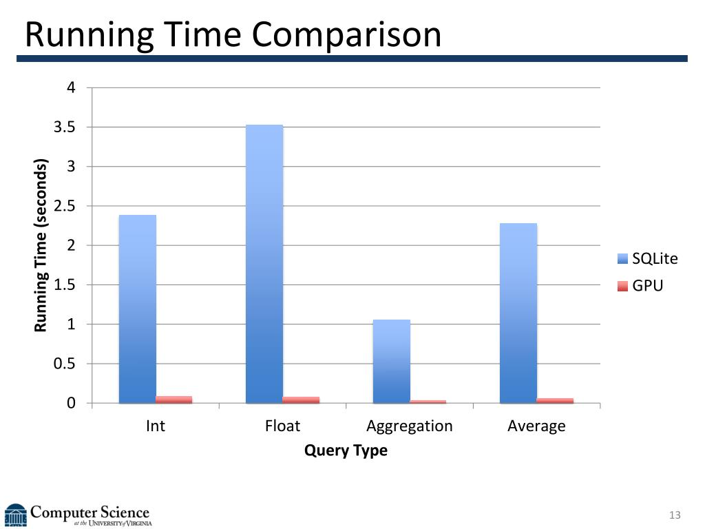 Running Time Comparison