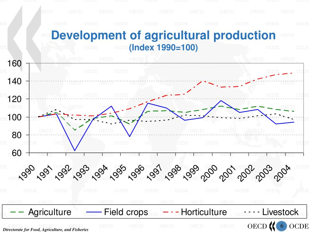 Development of agricultural production