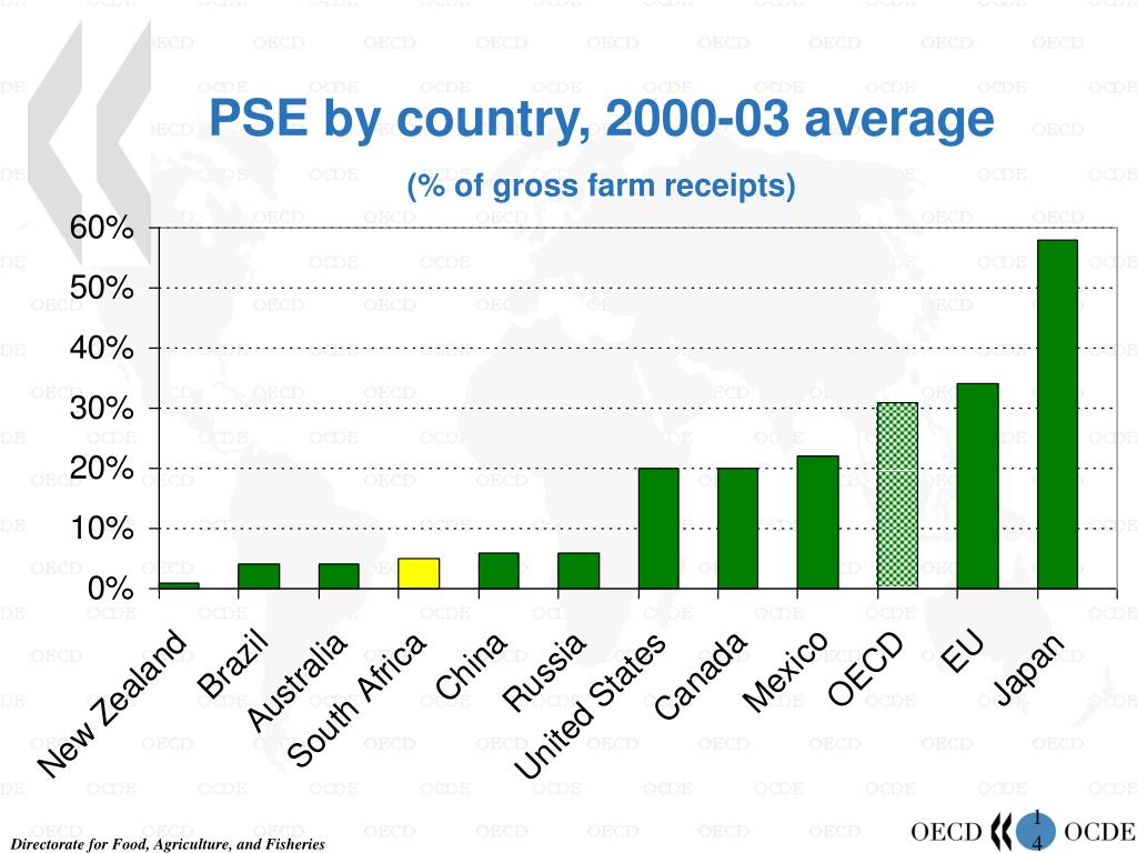 PSE by country, 2000-03 average