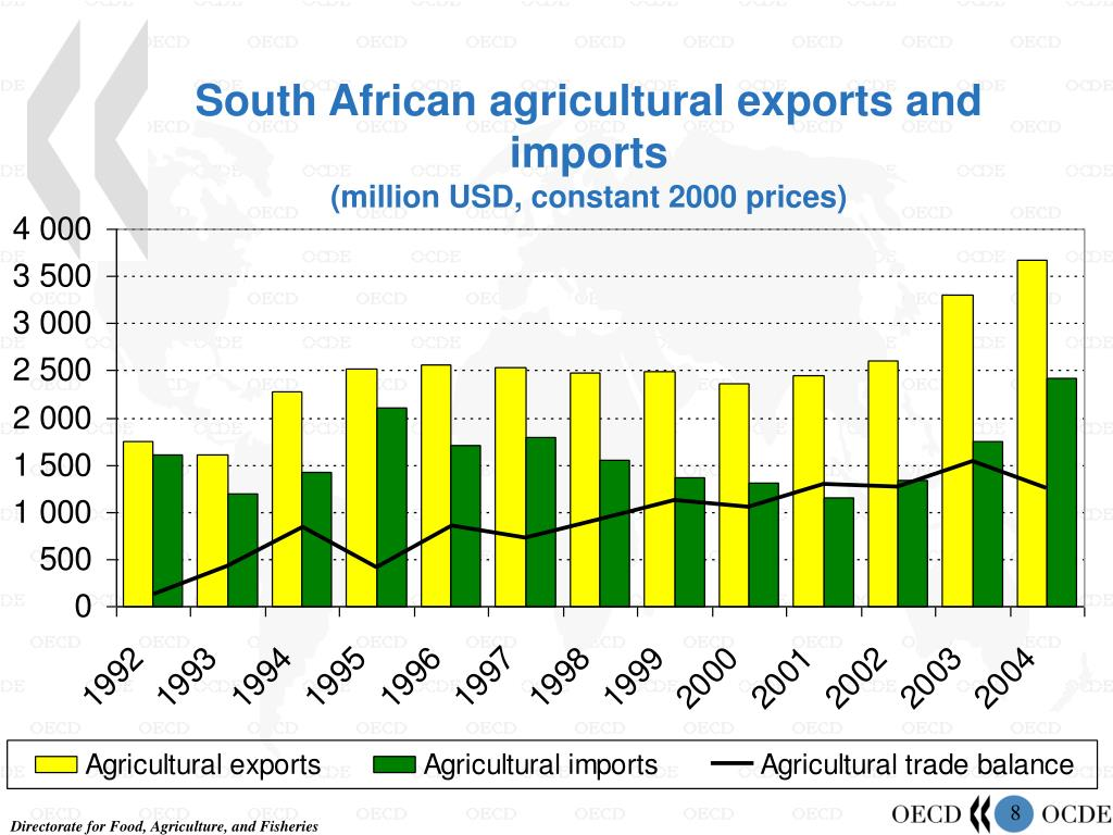South African agricultural exports and imports