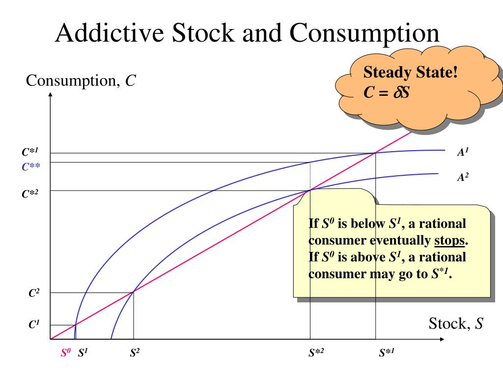 Addictive Stock and Consumption