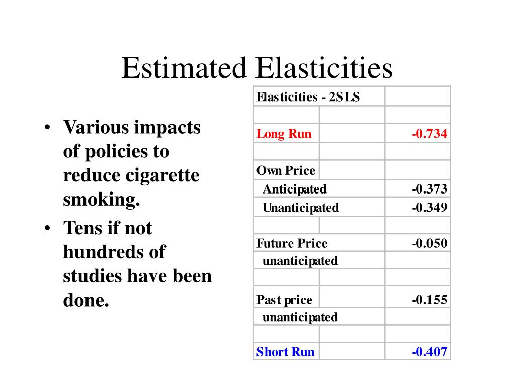 Estimated Elasticities