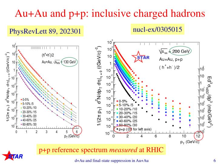 Au+Au and p+p: inclusive charged hadrons