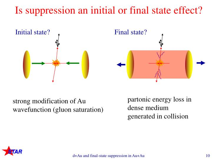 Is suppression an initial or final state effect?