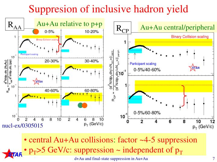 Suppresion of inclusive hadron yield