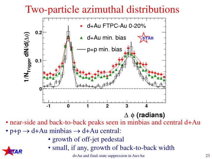 Two-particle azimuthal distributions