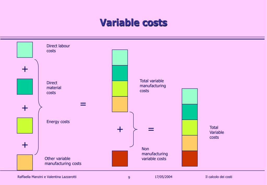 non manufacturing cost