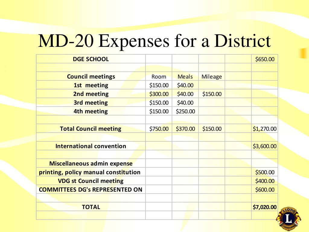MD-20 Expenses for a District