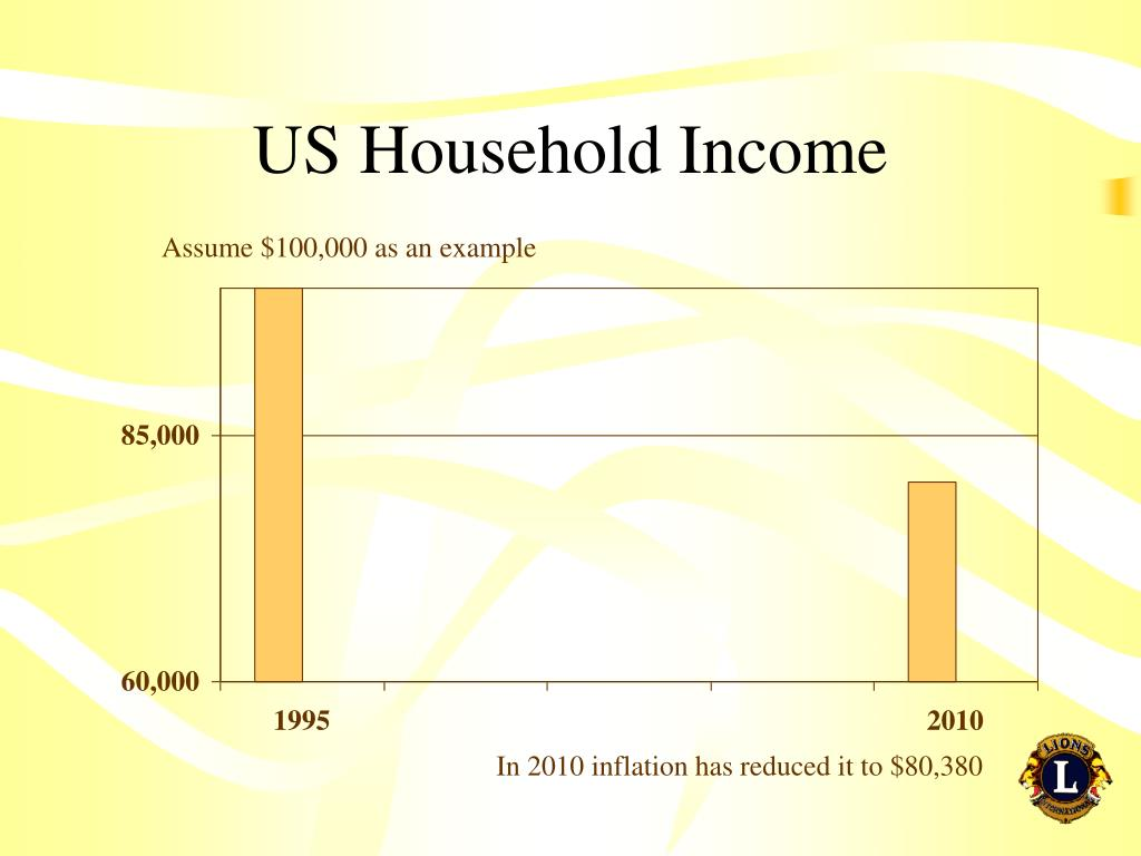 US Household Income