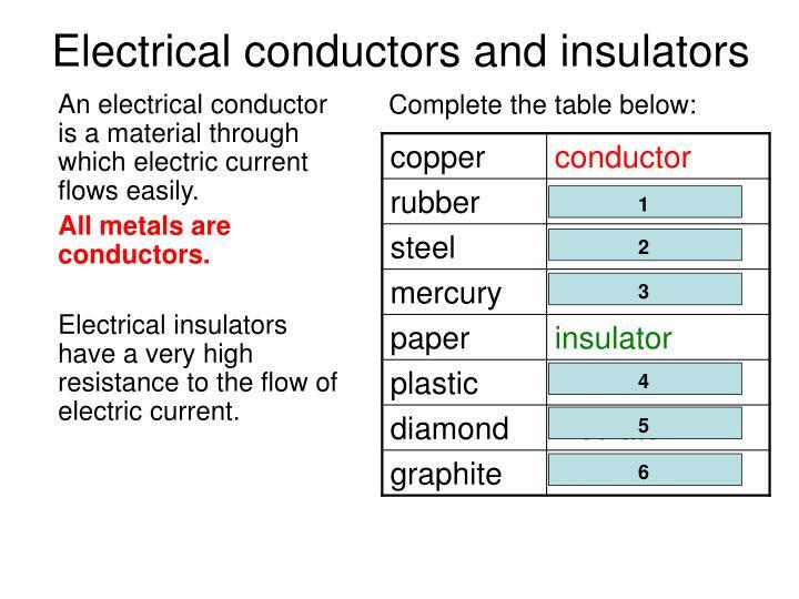 Ppt Edexcel Igcse Certificate In Physics 2 2 Electric