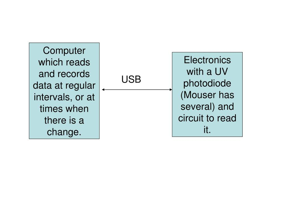Computer which reads and records data at regular intervals, or at times when there is a change.