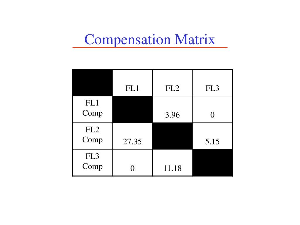 Compensation Matrix