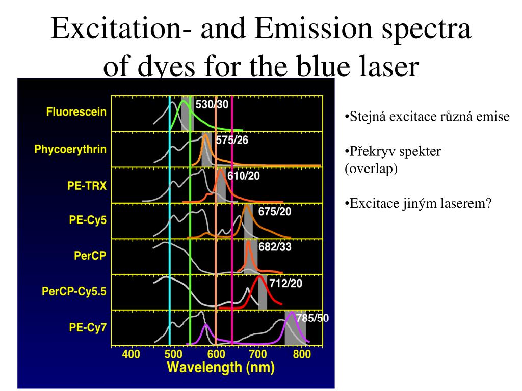 Excitation- and Emission