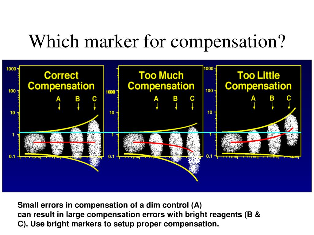 Which marker for compensation?
