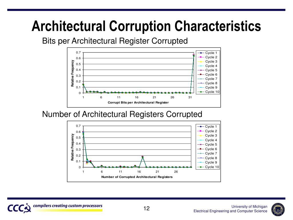Architectural Corruption Characteristics