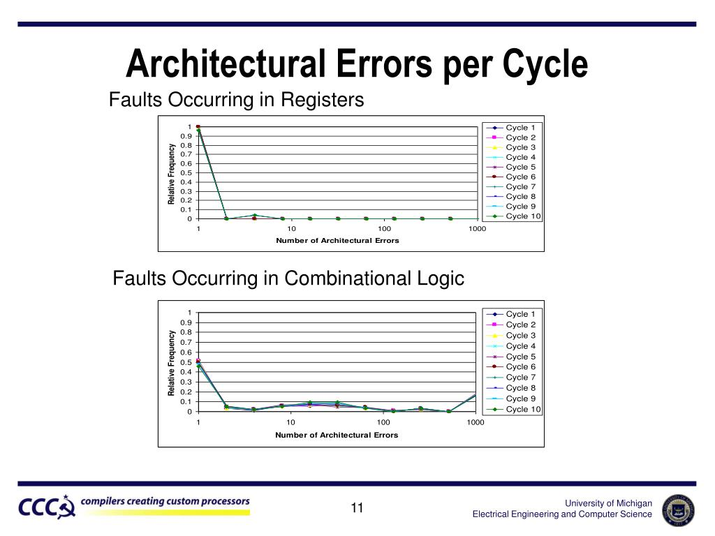 Architectural Errors per Cycle