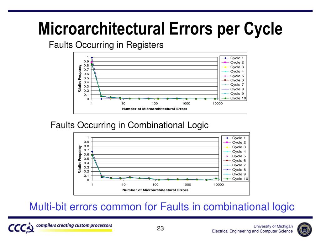 Microarchitectural Errors per Cycle