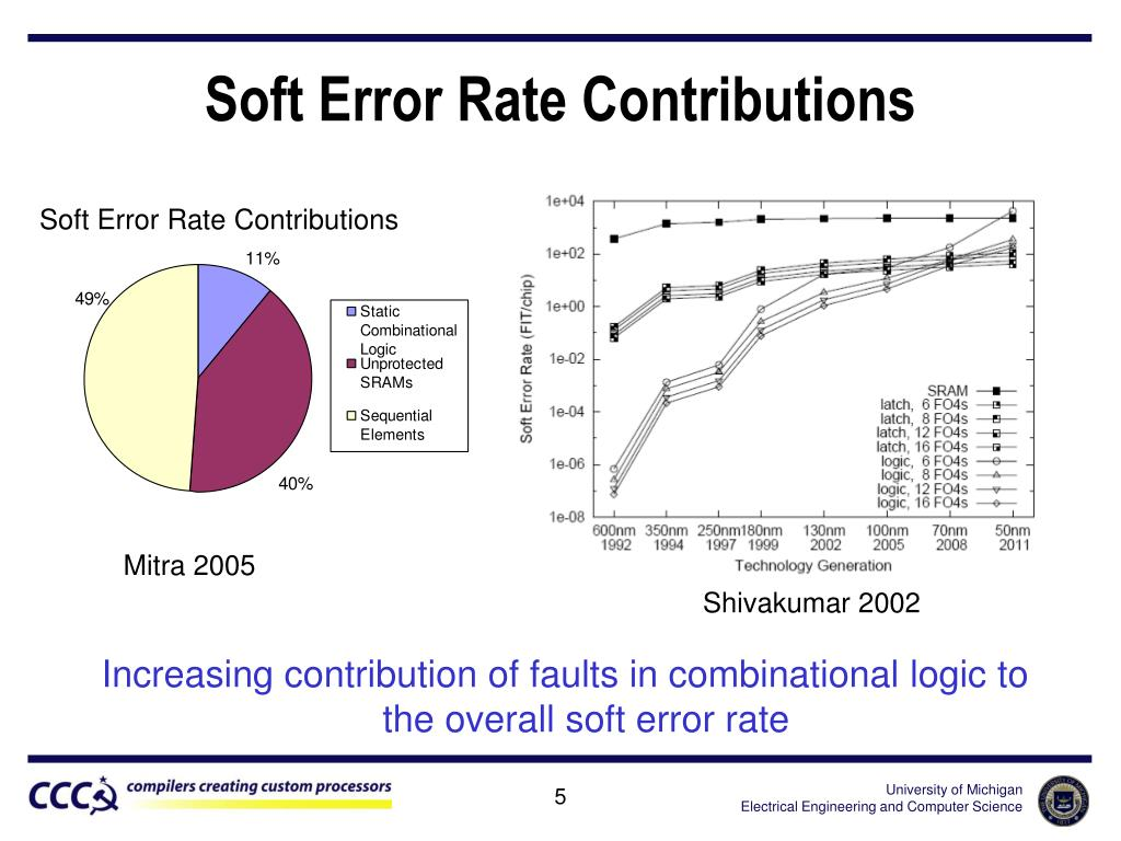 Soft Error Rate Contributions