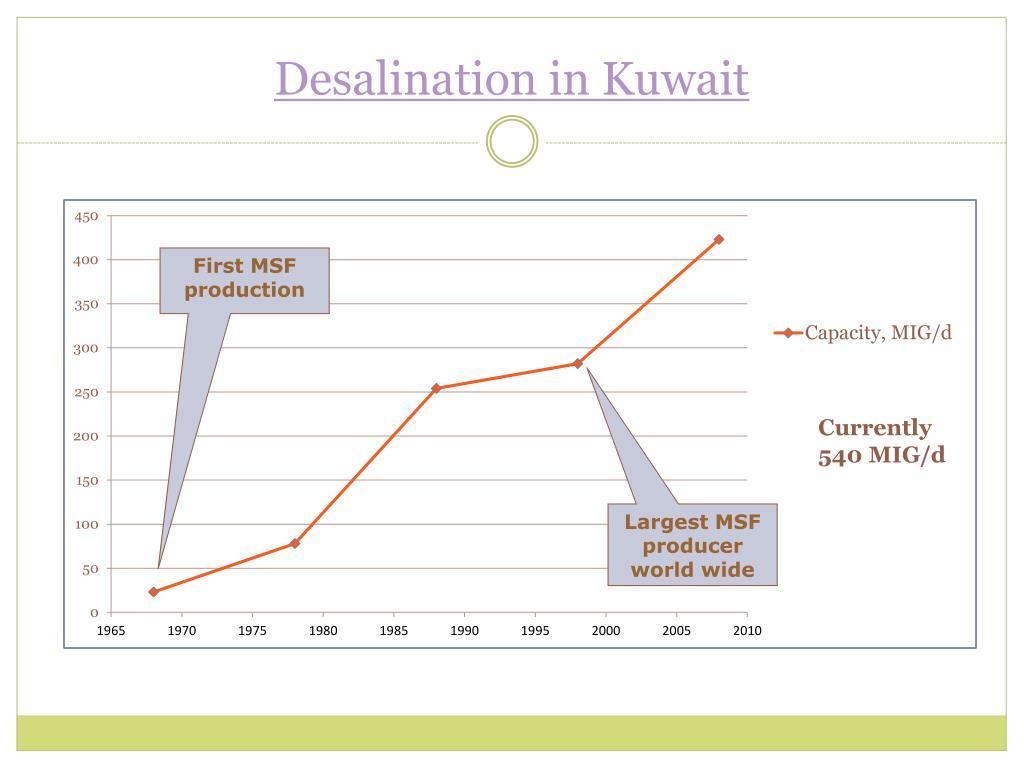 Desalination in Kuwait