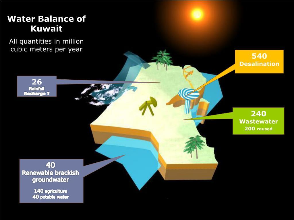 Water Balance of Kuwait