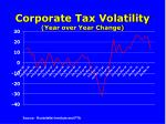 corporate tax volatility year over year change