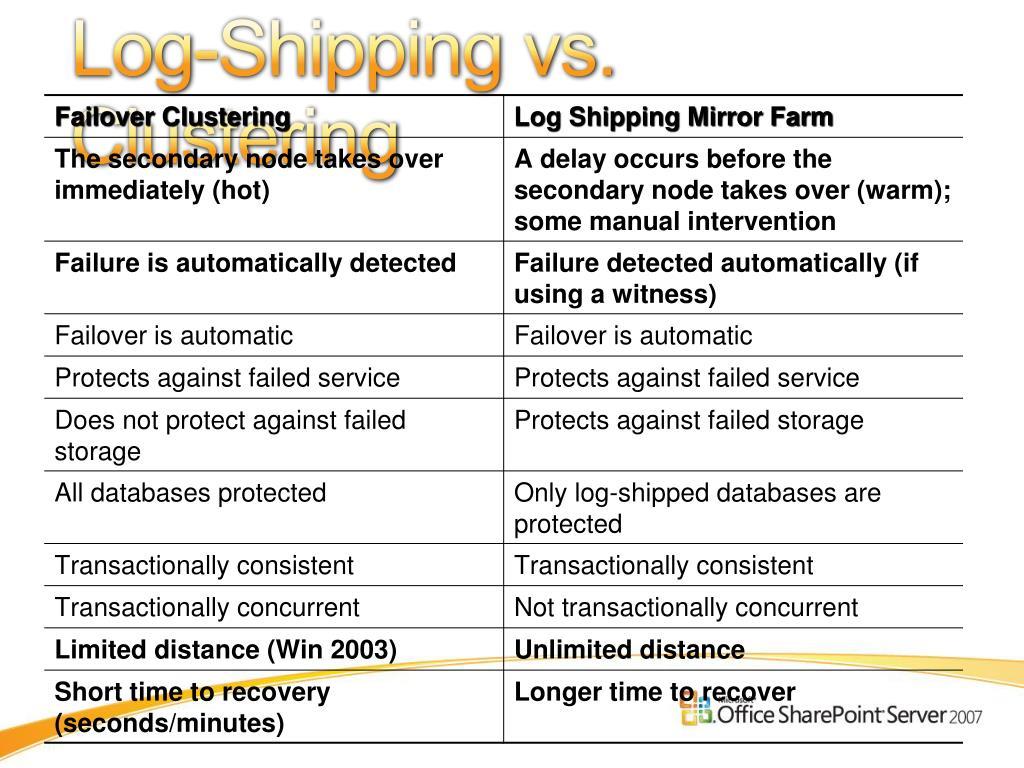 Log-Shipping vs. Clustering