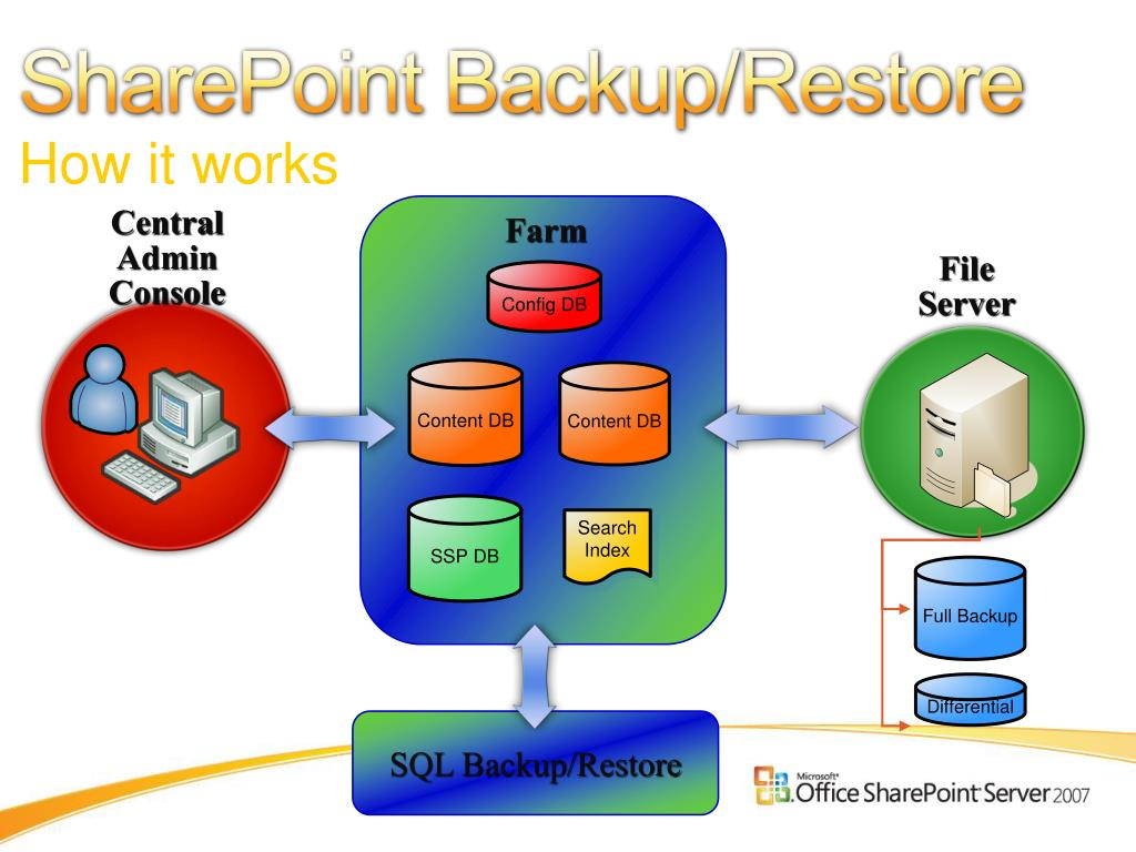 SharePoint Backup/Restore