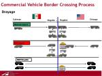 commercial vehicle border crossing process8