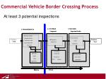 commercial vehicle border crossing process9