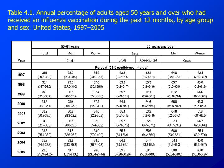 Table 4.1. Annual percentage of adults aged 50 years and over who had received an influenza vaccination during the past 12 months, by age group and sex: United States, 1997–2005