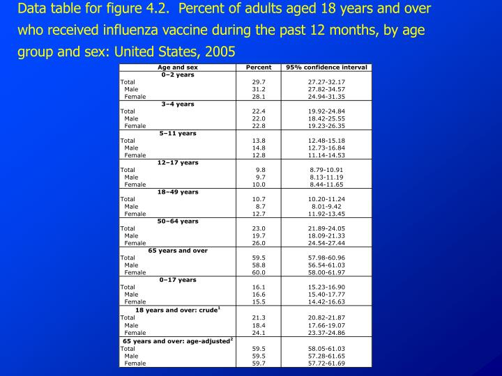 Data table for figure 4.2.  Percent of adults aged 18 years and over