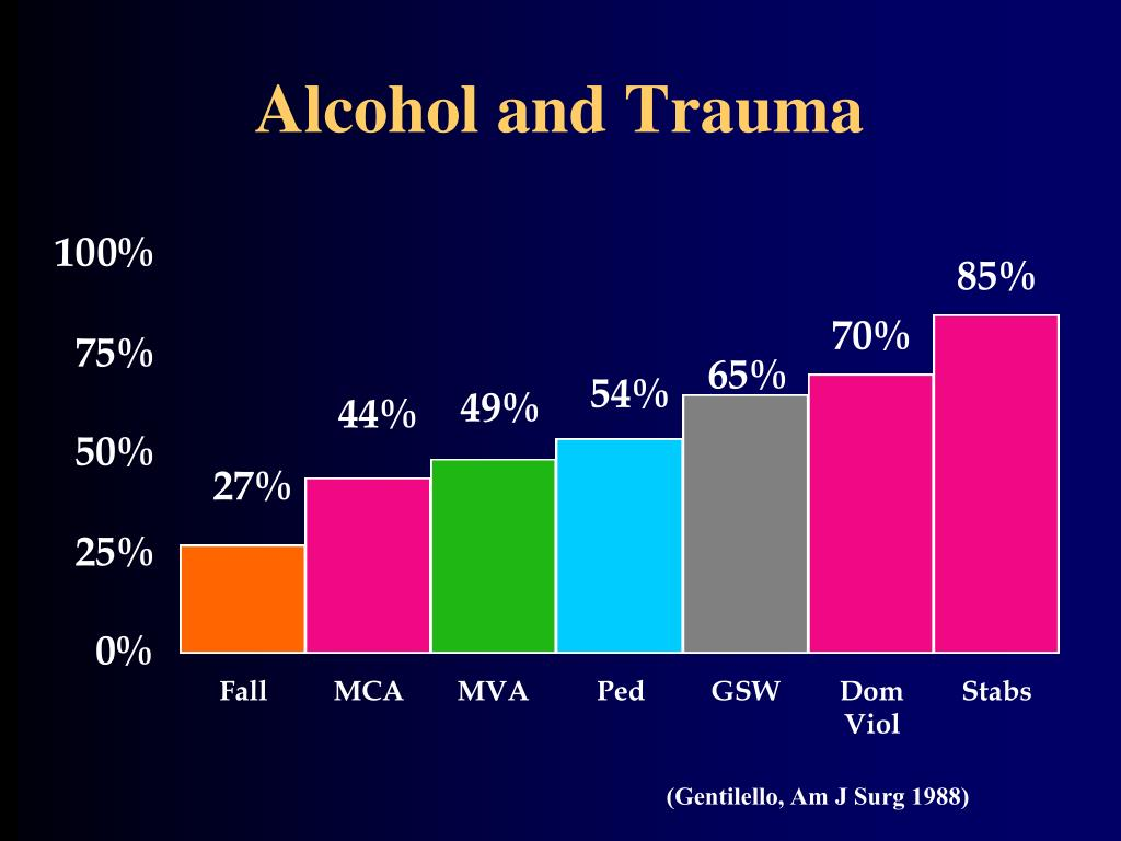 Alcohol and Trauma