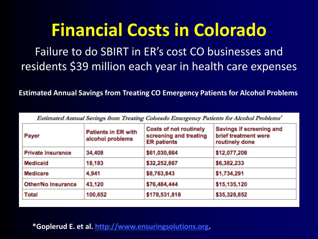 Financial Costs in Colorado