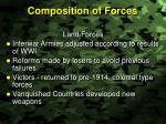 composition of forces