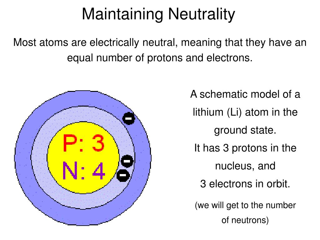 Most atoms are electrically neutral, meaning that they have an equal number of protons and electrons.