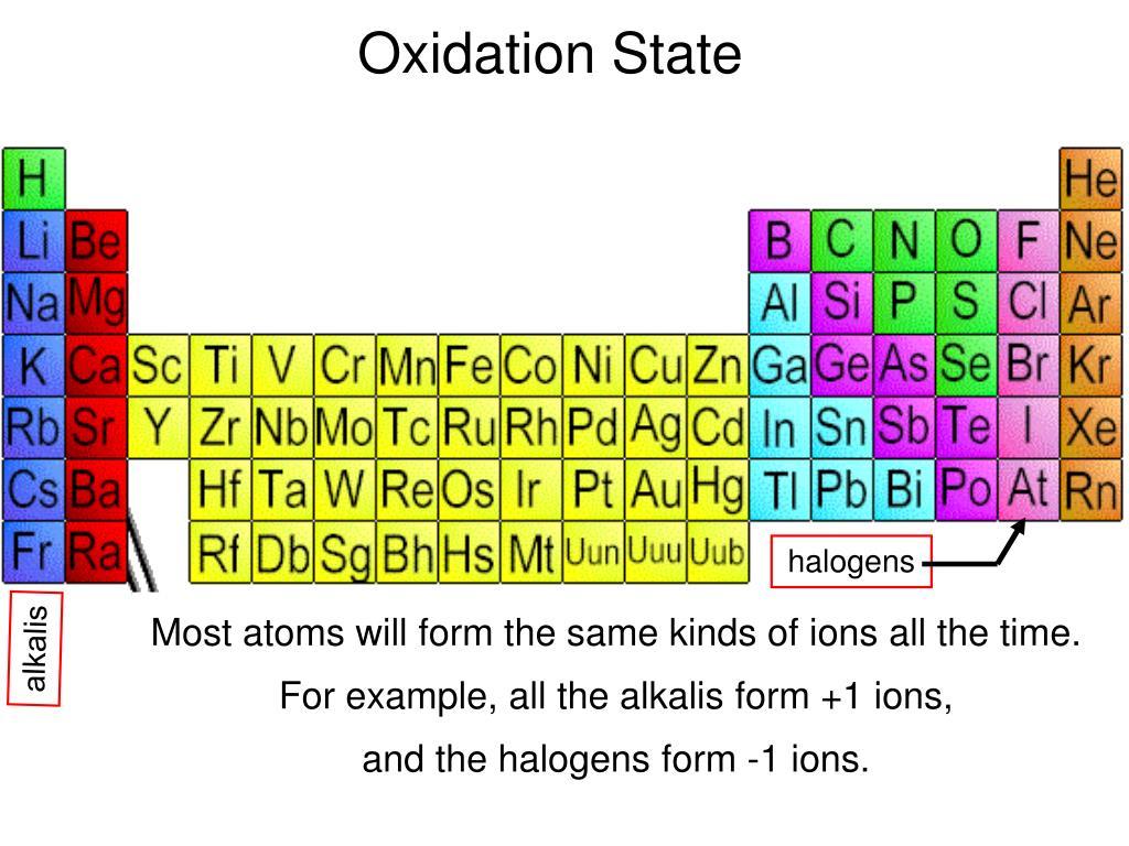 Oxidation State