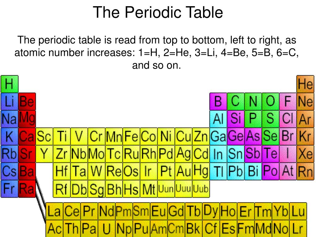 The periodic table is read from top to bottom, left to right, as atomic number increases: 1=H, 2=He, 3=Li, 4=Be, 5=B, 6=C, and so on.