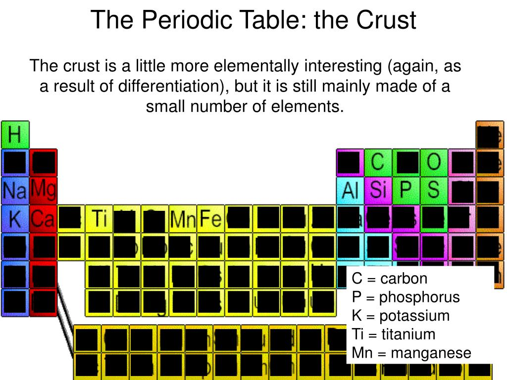 The crust is a little more elementally interesting (again, as a result of differentiation), but it is still mainly made of a small number of elements.